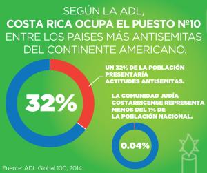 Datos de los porcentajes de antisemitismo en Costa Rica